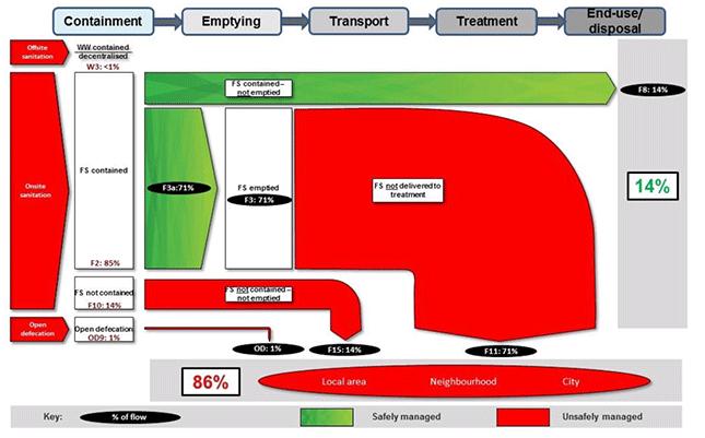 shit_flow_diagram_645