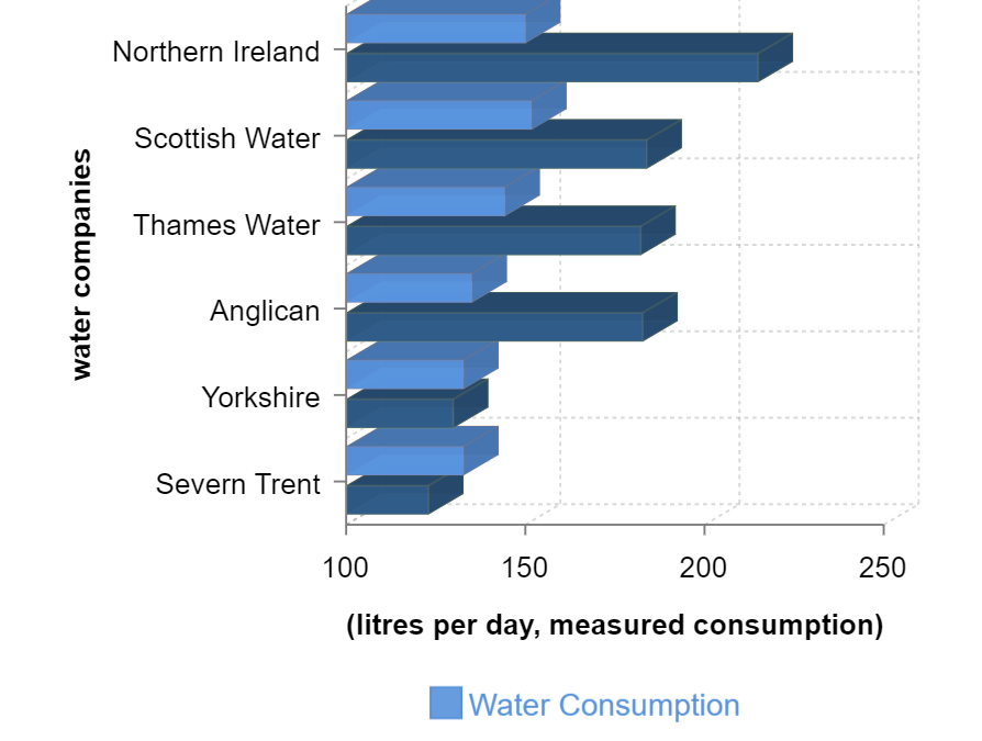 Leakages over consumption